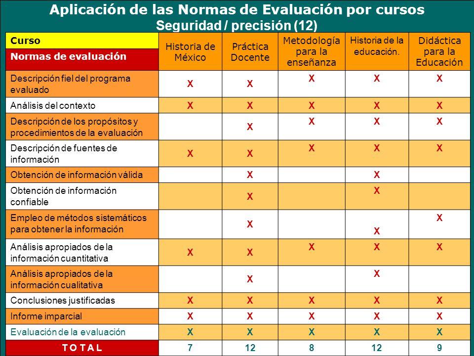 Aplicación de las Normas de Evaluación por cursos Seguridad / precisión (12) Curso Historia de México Práctica Docente Metodología para la enseñanza Historia de la educación.
