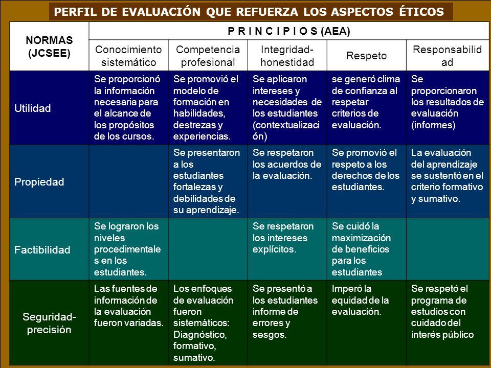 PERFIL DE EVALUACIÓN QUE REFUERZA LOS ASPECTOS ÉTICOS NORMAS (JCSEE) P R I N C I P I O S (AEA) Conocimiento sistemático Competencia profesional Integr