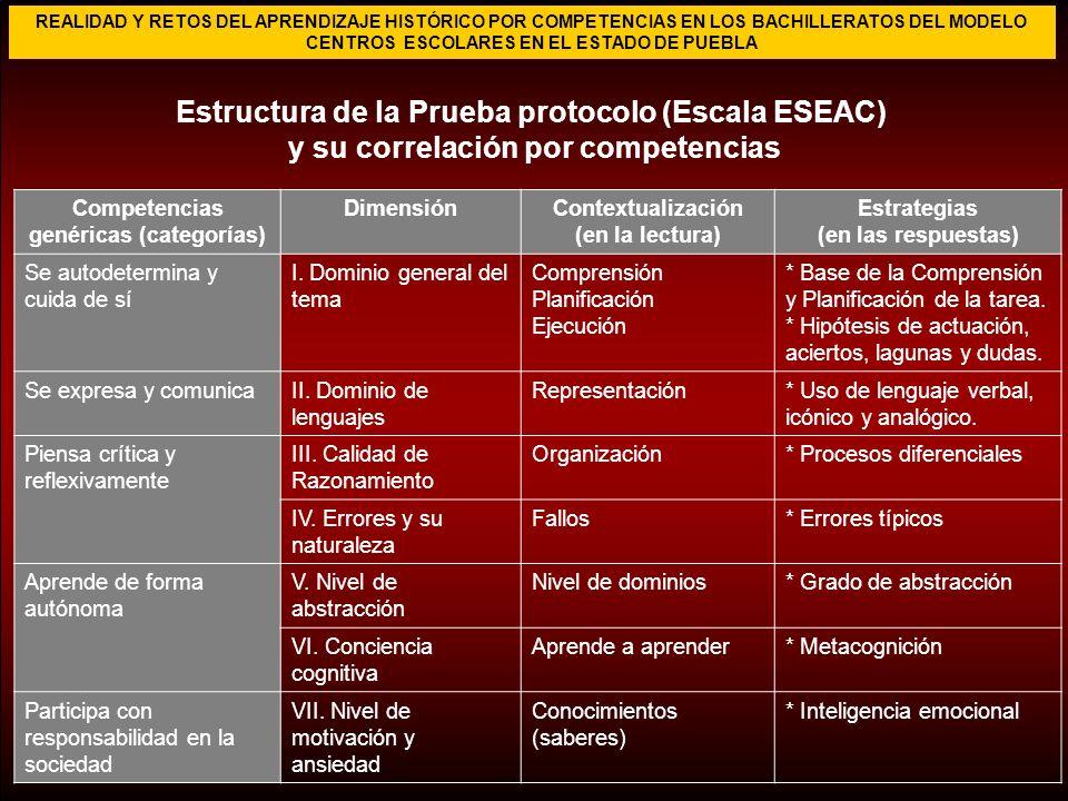 Estructura de la Prueba protocolo (Escala ESEAC) y su correlación por competencias Competencias genéricas (categorías) DimensiónContextualización (en