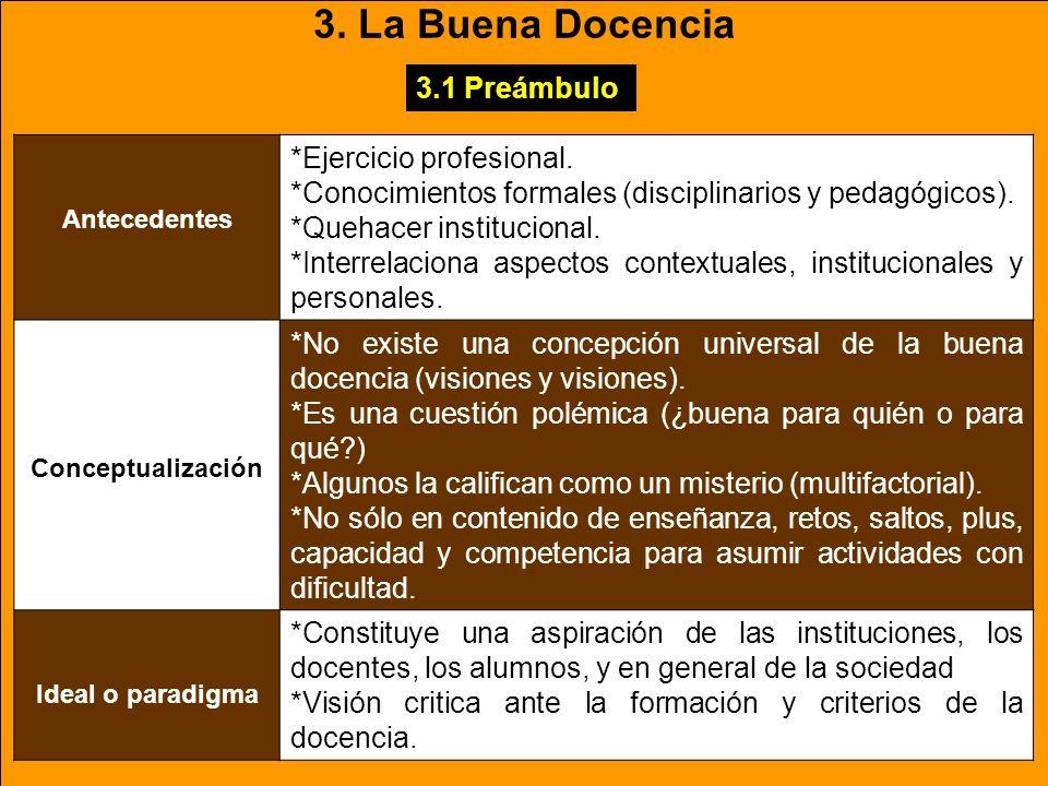 3. La Buena Docencia Antecedentes *Ejercicio profesional.