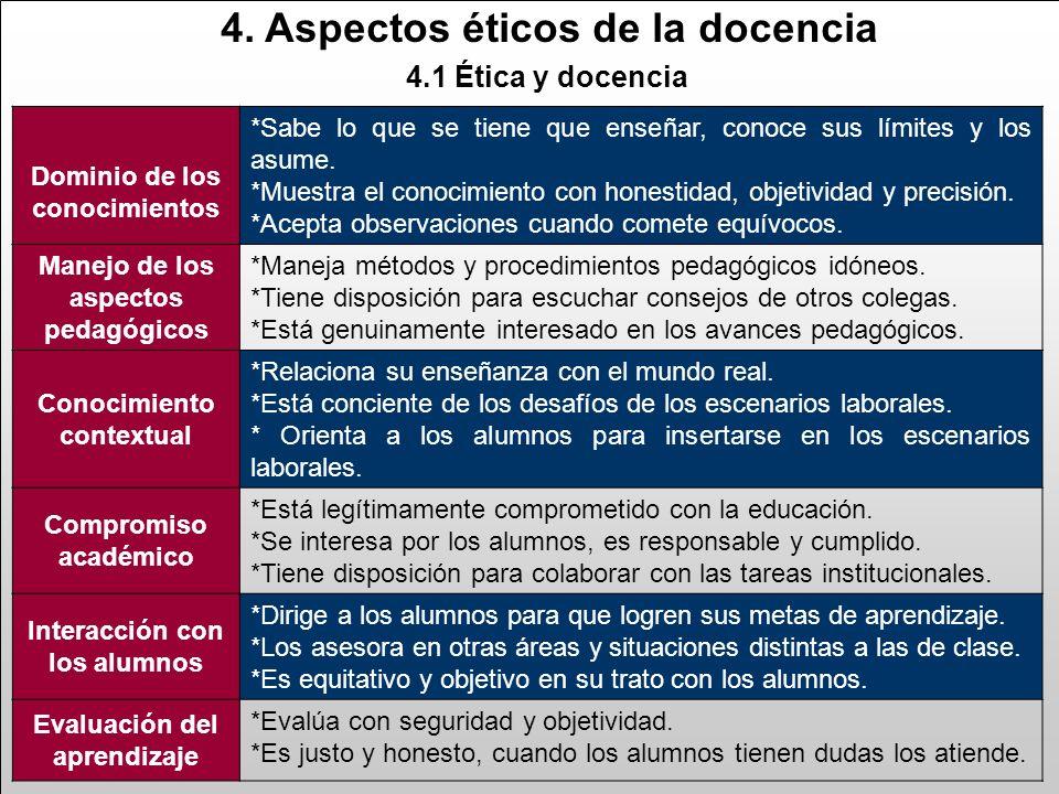 4.1 Ética y docencia Dominio de los conocimientos *Sabe lo que se tiene que enseñar, conoce sus límites y los asume.