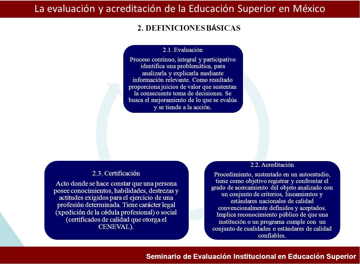 ESTUDIOS Y EXPERIENCIAS DE EVALUACIÓN APLICADAS A LA ENSEÑANZA DE LA HISTORIA FACULTAD DE FILOSOFÍA Y LETRAS, BUAP COLEGIO DE HISTORIA aprendizaje La evaluación y acreditación de la Educación Superior en México Seminario de Evaluación Institucional en Educación Superior 3.1.
