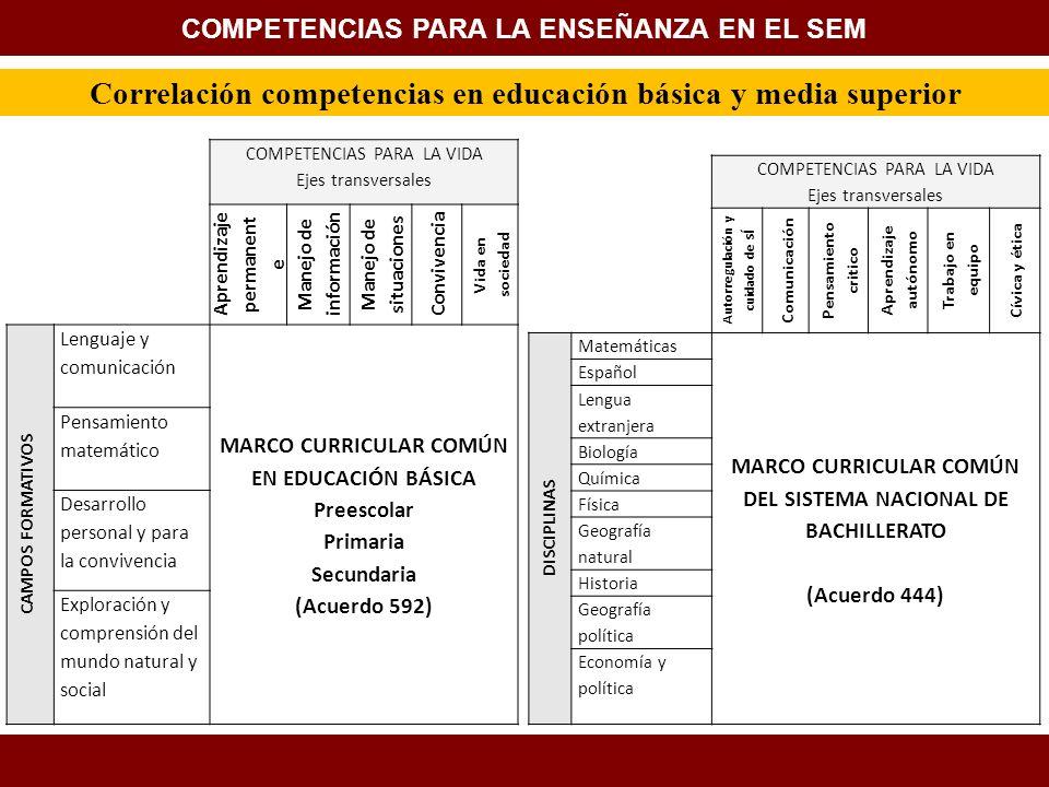 FACULTAD DE FILOSOFÍA Y LETRAS, BUAP COLEGIO DE HISTORIA Correlación competencias en educación básica y media superior COMPETENCIAS PARA LA VIDA Ejes