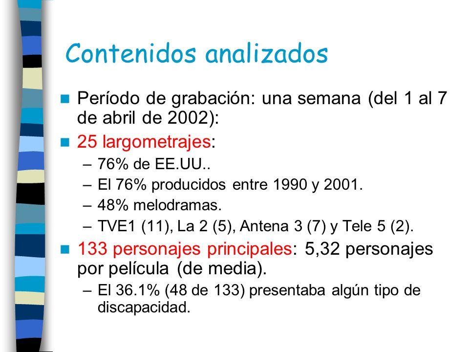 Contenidos analizados Período de grabación: una semana (del 1 al 7 de abril de 2002): 25 largometrajes: –76% de EE.UU.. –El 76% producidos entre 1990