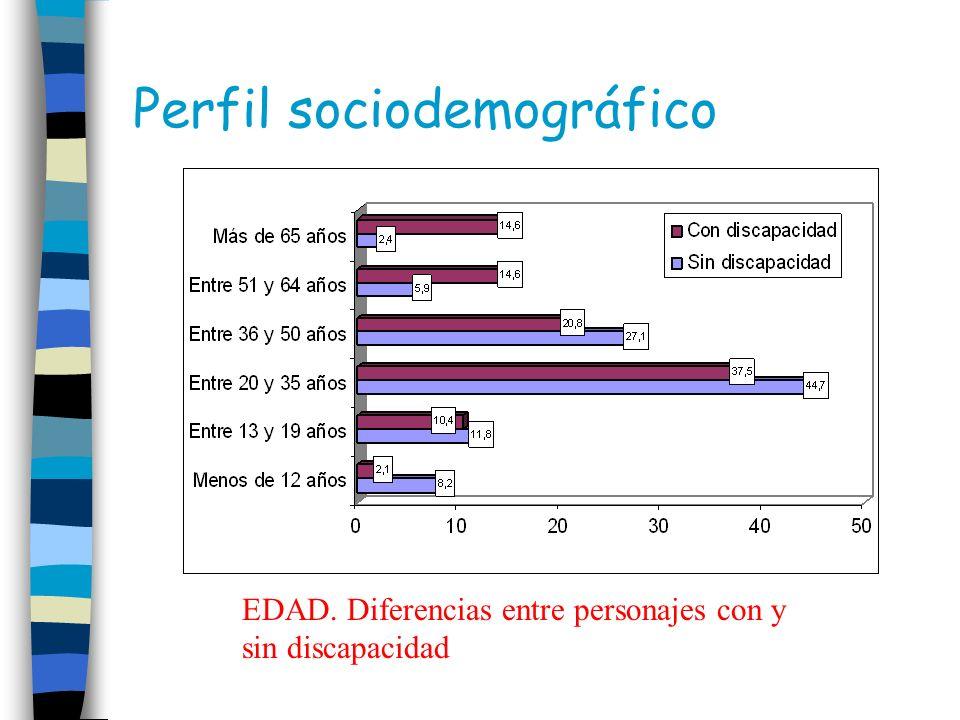 Perfil sociodemográfico EDAD. Diferencias entre personajes con y sin discapacidad