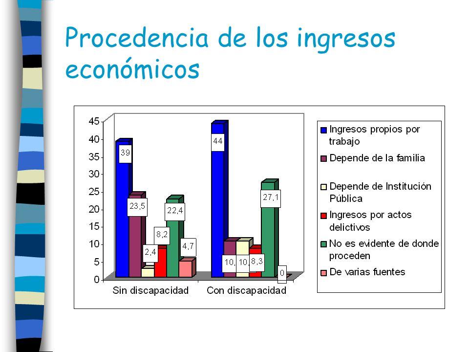 Procedencia de los ingresos económicos