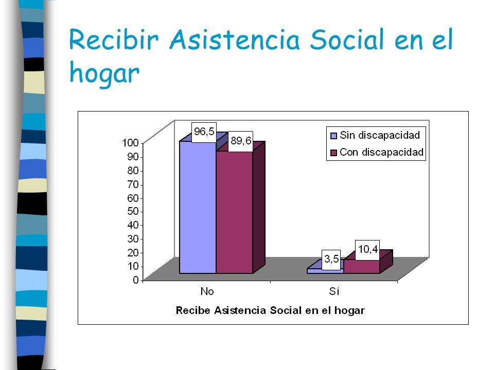 Recibir Asistencia Social en el hogar