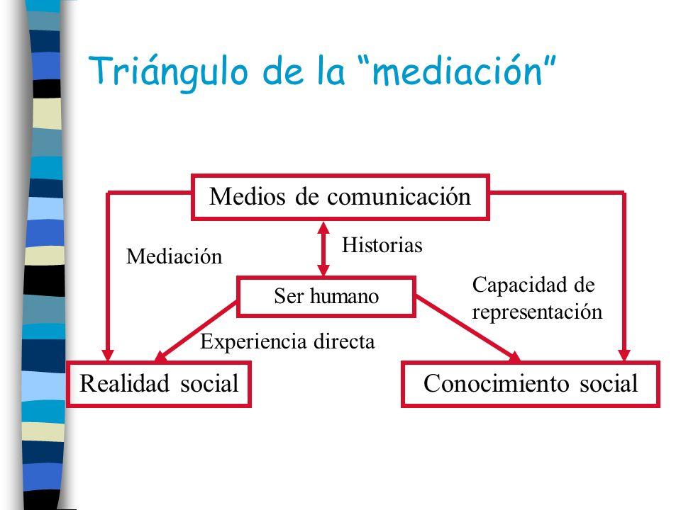 Triángulo de la mediación Medios de comunicación Realidad socialConocimiento social Ser humano Capacidad de representación Mediación Historias Experie