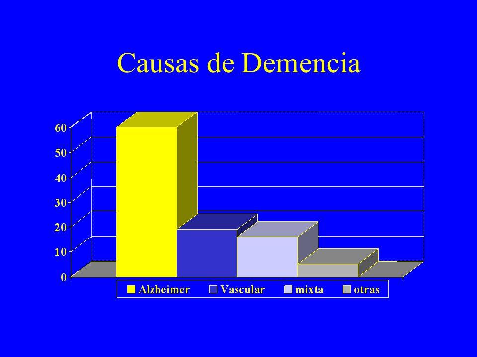 Síntomas Cognoscitivas –Memoria –Inteligencia –Orientación –Cálculo –Comprensión –Juicio –Pensamiento abstracto –Razonamiento Capacidad de aprendizaje Alteraciones sensoriales Atención Apraxia Afasia Agnosia