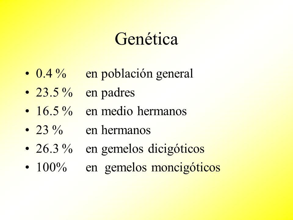 Genética 0.4 % en población general 23.5 % en padres 16.5 % en medio hermanos 23 % en hermanos 26.3 % en gemelos dicigóticos 100% en gemelos moncigóti