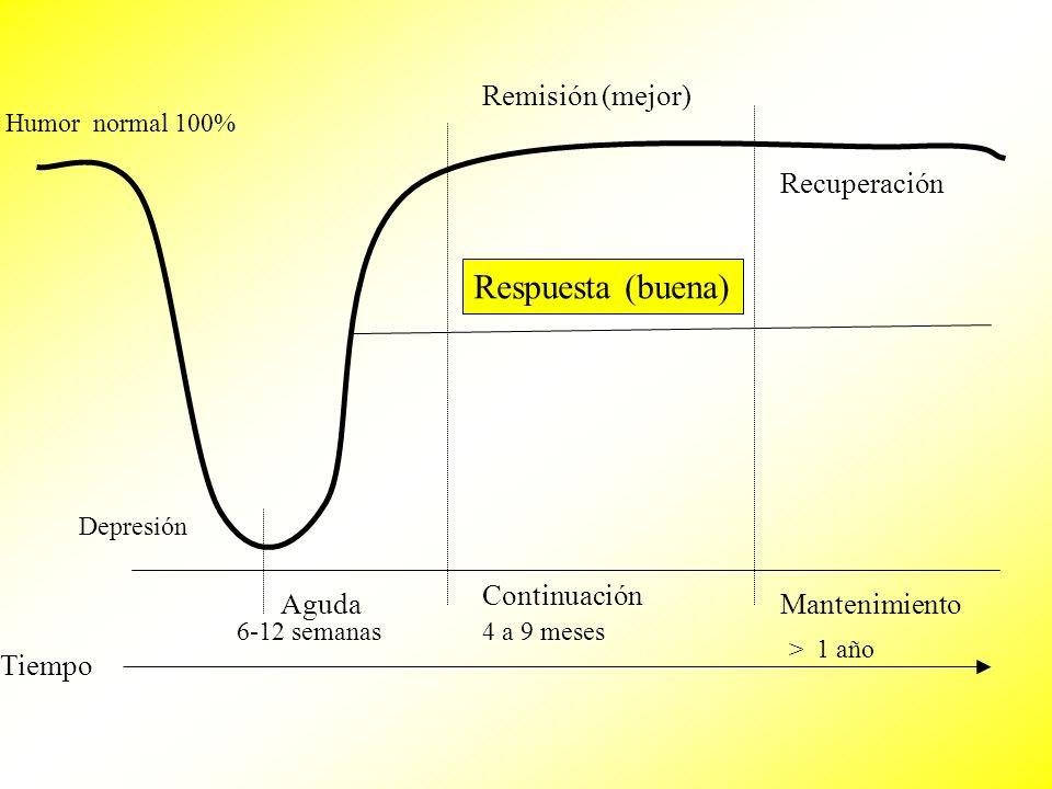 Humor normal 100% Tiempo Depresión Remisión (mejor) Recuperación Respuesta (buena) Aguda Continuación Mantenimiento 6-12 semanas4 a 9 meses > 1 año