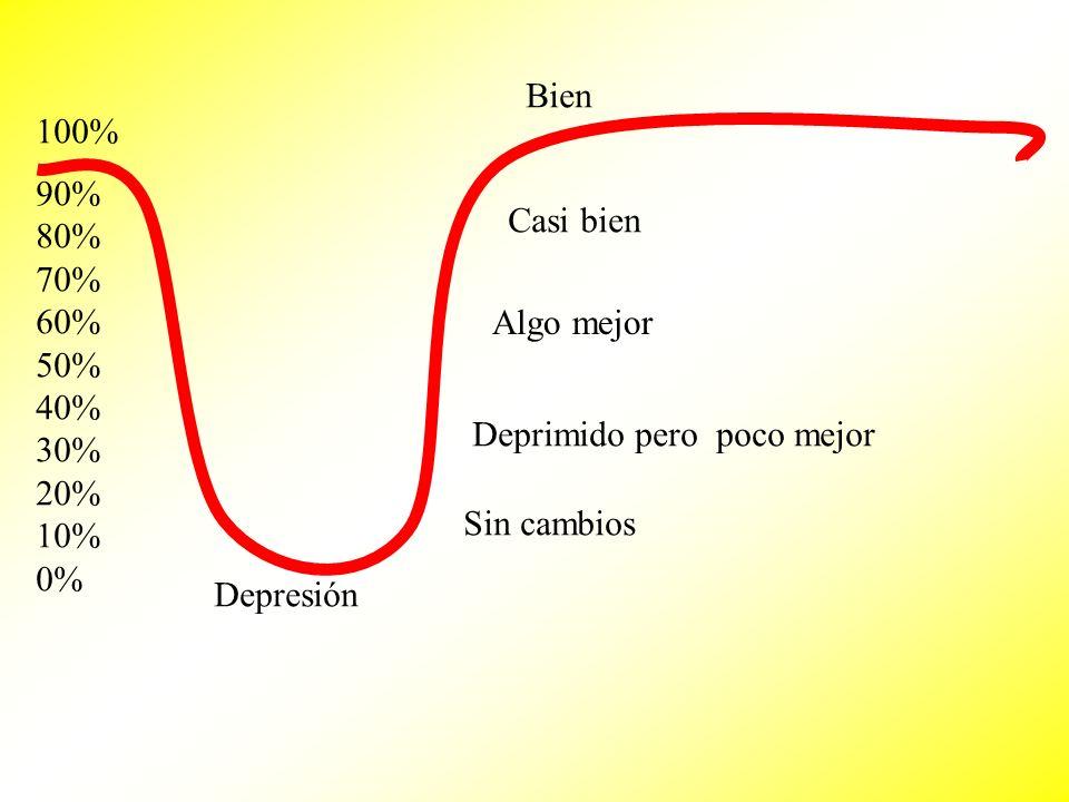 90% 80% 70% 60% 50% 40% 30% 20% 10% 0% 100% Depresión Sin cambios Deprimido pero poco mejor Algo mejor Casi bien Bien