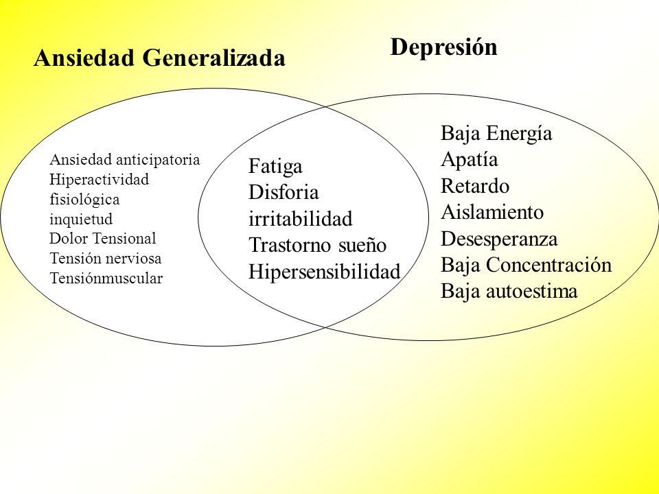 Ansiedad Generalizada Depresión Ansiedad anticipatoria Hiperactividad fisiológica inquietud Dolor Tensional Tensión nerviosa Tensiónmuscular Fatiga Di