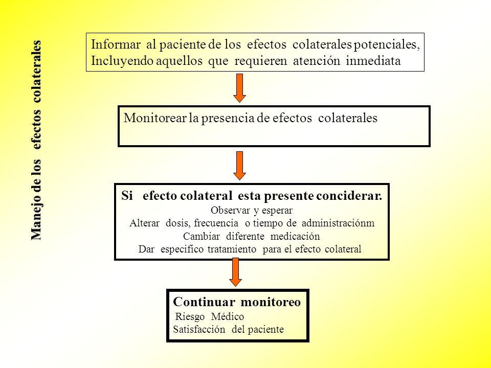 Informar al paciente de los efectos colaterales potenciales, Incluyendo aquellos que requieren atención inmediata Monitorear la presencia de efectos c