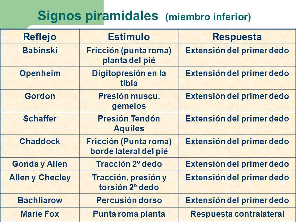 Signos piramidales (miembro inferior) ReflejoEstímuloRespuesta BabinskiFricción (punta roma) planta del pié Extensión del primer dedo OpenheimDigitopr