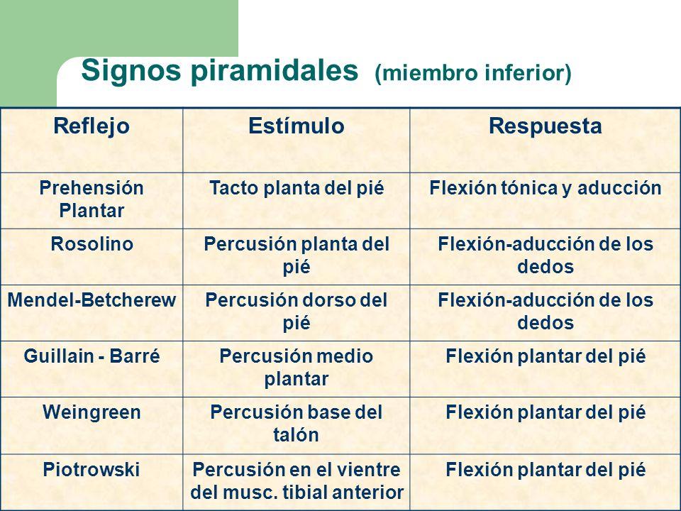 Signos piramidales (miembro inferior) ReflejoEstímuloRespuesta Prehensión Plantar Tacto planta del piéFlexión tónica y aducción RosolinoPercusión plan
