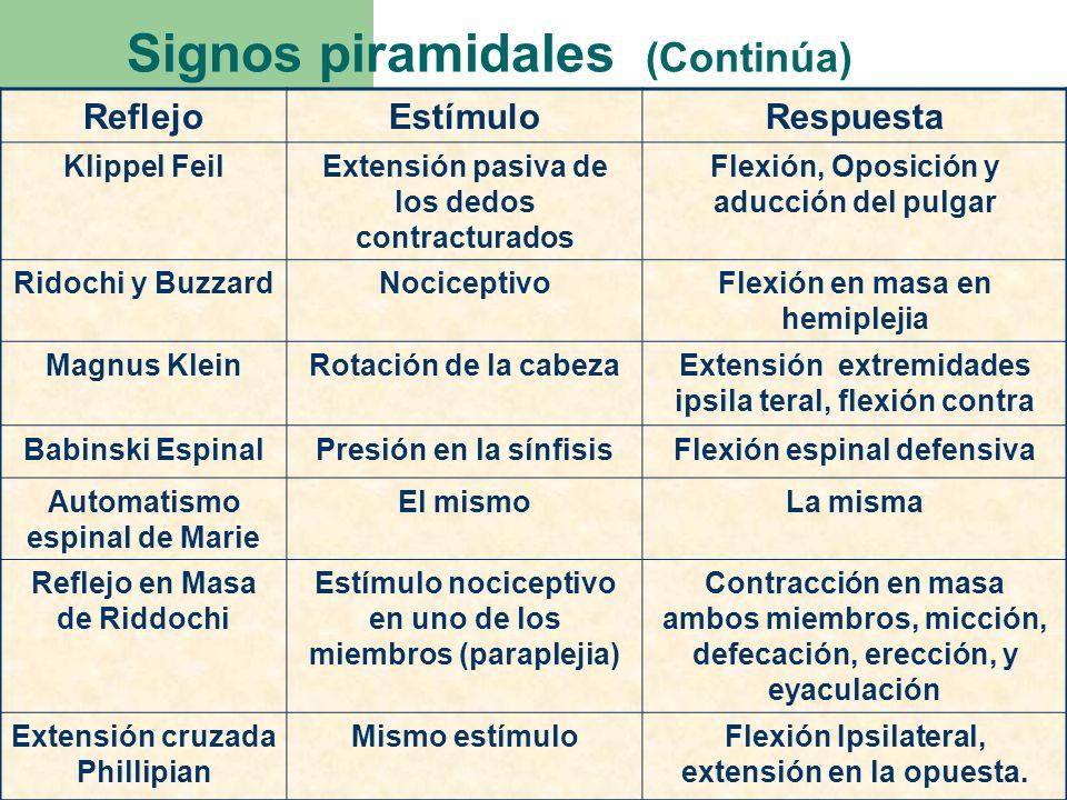 Signos piramidales (Continúa) ReflejoEstímuloRespuesta Klippel FeilExtensión pasiva de los dedos contracturados Flexión, Oposición y aducción del pulg