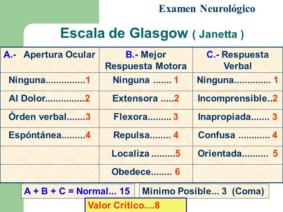 Escala de Glasgow ( Janetta ) Examen Neurológico A.- Apertura OcularB.- Mejor Respuesta Motora C.- Respuesta Verbal Ninguna...............1Ninguna....