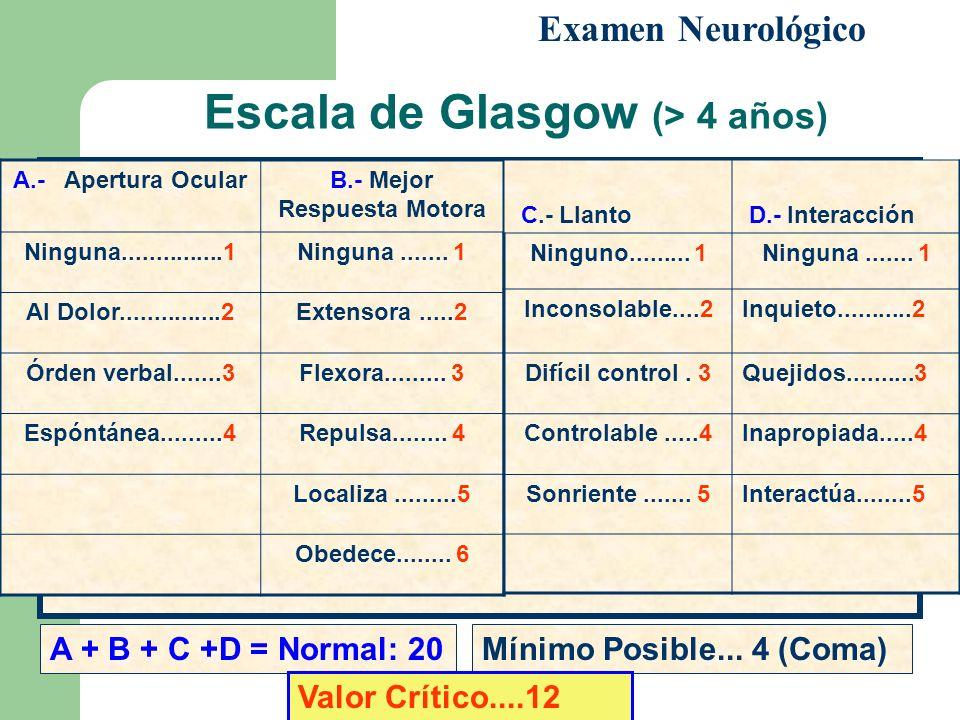 Escala de Glasgow (> 4 años) Examen Neurológico A.- Apertura OcularB.- Mejor Respuesta Motora Ninguna...............1Ninguna....... 1 Al Dolor........