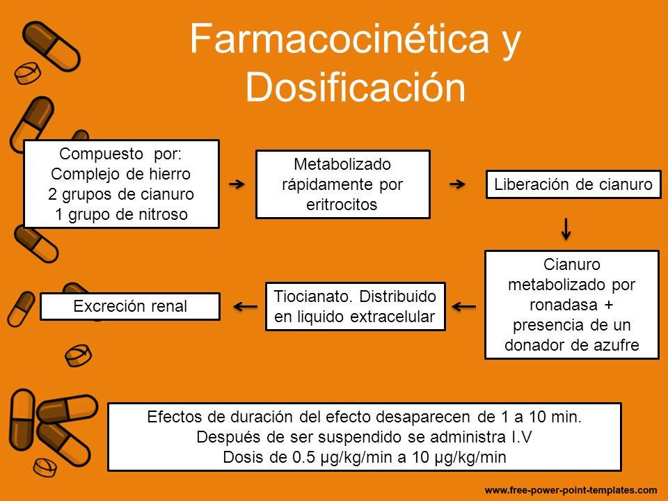 Farmacocinética y Dosificación Compuesto por: Complejo de hierro 2 grupos de cianuro 1 grupo de nitroso Metabolizado rápidamente por eritrocitos Liber