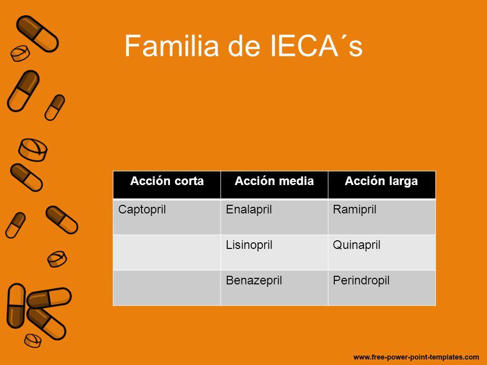 Familia de IECA´s Acción cortaAcción mediaAcción larga CaptoprilEnalaprilRamipril LisinoprilQuinapril BenazeprilPerindropil