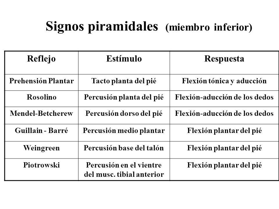 Signos piramidales (Continúa) ReflejoEstímuloRespuesta Klippel FeilExtensión pasiva de los dedos contracturados Flexión, Oposición y aducción del pulgar Ridochi y BuzzardNociceptivoFlexión en masa en hemiplejia Magnus KleinRotación de la cabezaExtensión extremidades ipsila terales, flexión de las opuestas Babinski EspinalPresión en la sínfisisFlexión espinal defensiva Automatismo espinal de Marie El mismoLa misma Reflejo en Masa de Riddochi Estímulo nociceptivo en uno de los miembros (paraplejia) Contracción en masa ambos miembros, micción, defecación, erección, y eyaculación Extensión cruzada de Phillipian Mismo estímuloFlexión Ipsilateral, extensión en la opuesta.