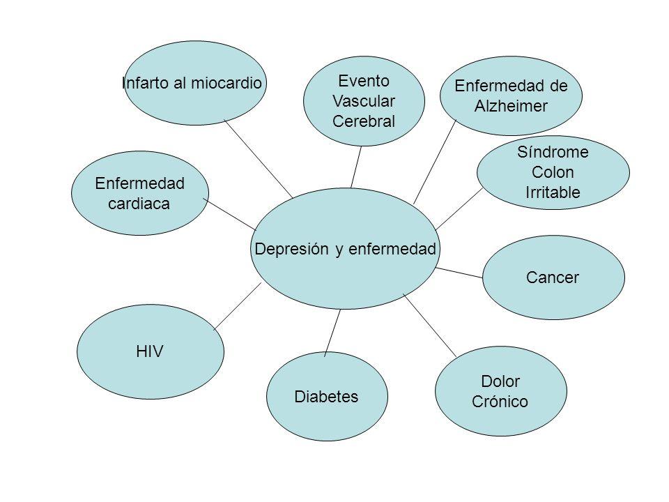 Depresión y enfermedad Infarto al miocardio Enfermedad cardiaca HIV Diabetes Dolor Crónico Cancer Síndrome Colon Irritable Enfermedad de Alzheimer Eve