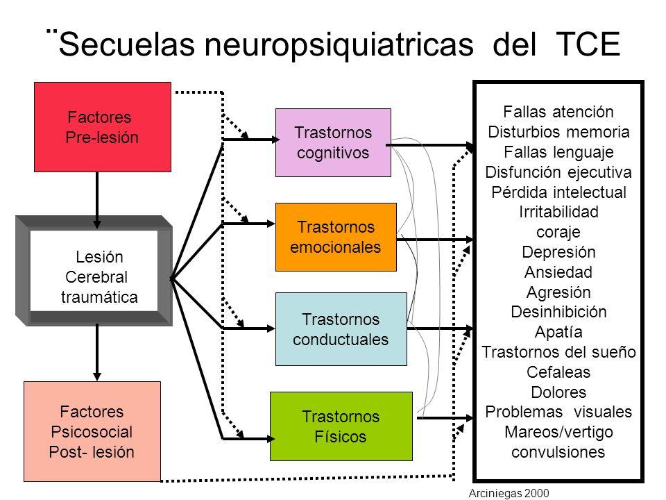 ¨ Secuelas neuropsiquiatricas del TCE Factores Pre-lesión Lesión Cerebral traumática Factores Psicosocial Post- lesión Trastornos cognitivos Trastorno