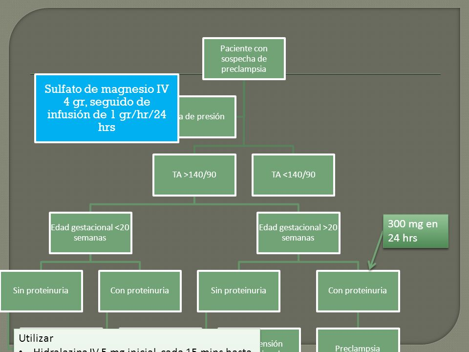 Paciente con sospecha de preclampsia TA >140/90 Edad gestacional <20 semanas Sin proteinuria Hipertensión arterial crónica Con proteinuria Hipertensió
