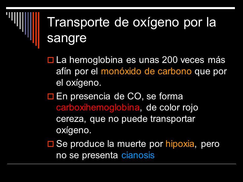 La hemoglobina es unas 200 veces más afín por el monóxido de carbono que por el oxígeno. En presencia de CO, se forma carboxihemoglobina, de color roj