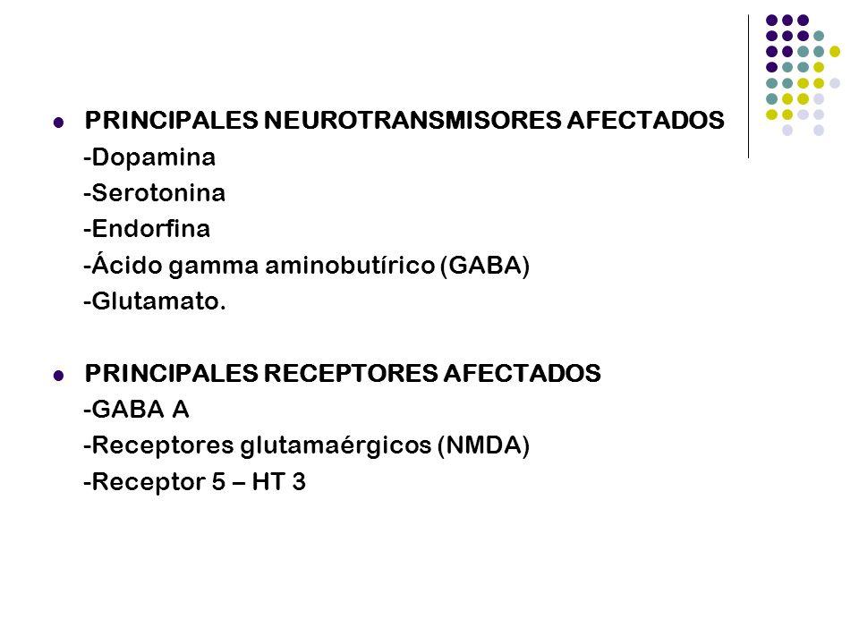 PRINCIPALES NEUROTRANSMISORES AFECTADOS -Dopamina -Serotonina -Endorfina -Ácido gamma aminobutírico (GABA) -Glutamato. PRINCIPALES RECEPTORES AFECTADO