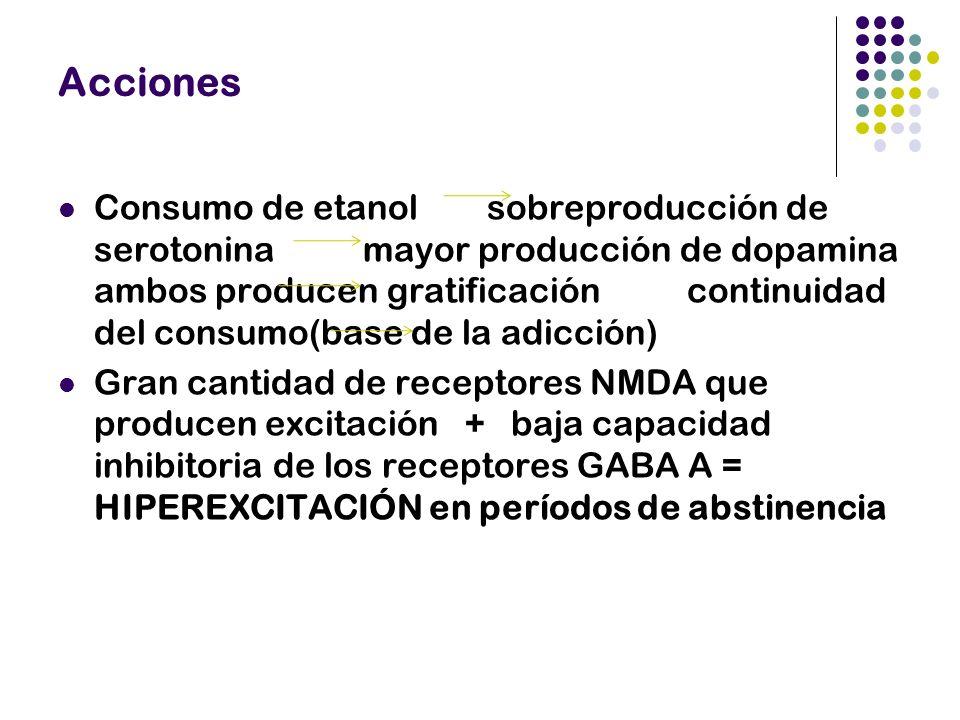 Acciones Consumo de etanol sobreproducción de serotonina mayor producción de dopamina ambos producen gratificación continuidad del consumo(base de la