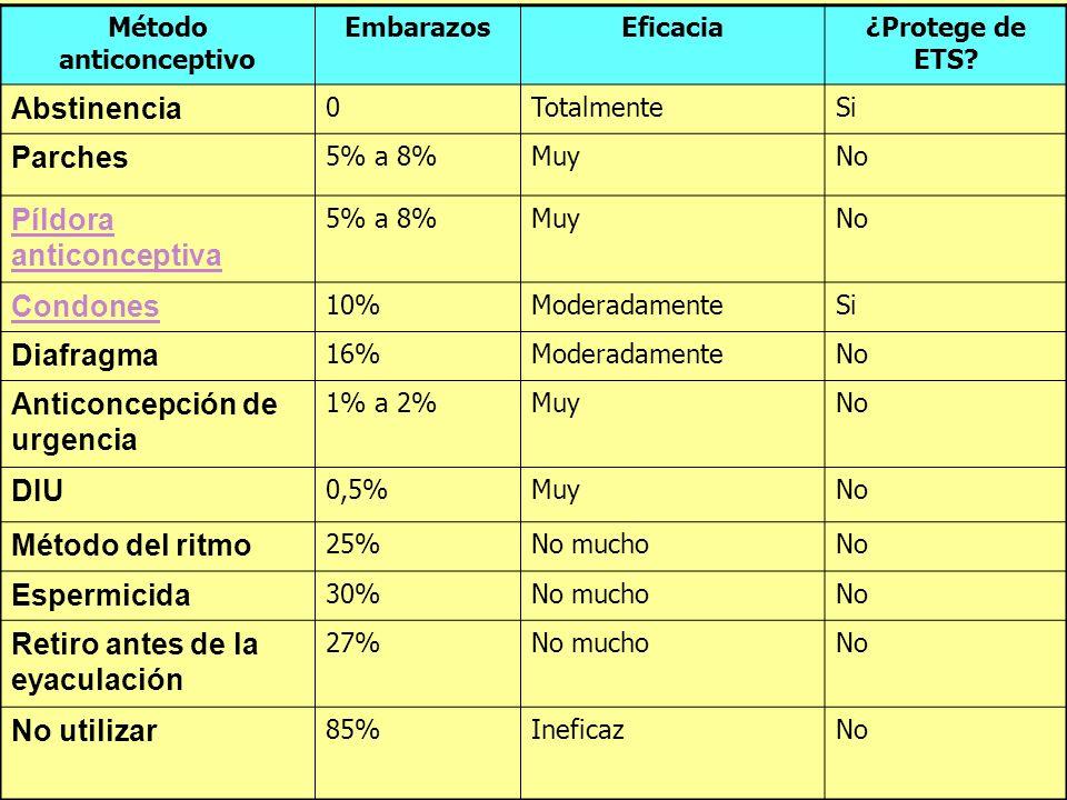 Método anticonceptivo EmbarazosEficacia¿Protege de ETS? Abstinencia 0TotalmenteSi Parches 5% a 8%MuyNo Píldora anticonceptiva 5% a 8%MuyNo Condones 10