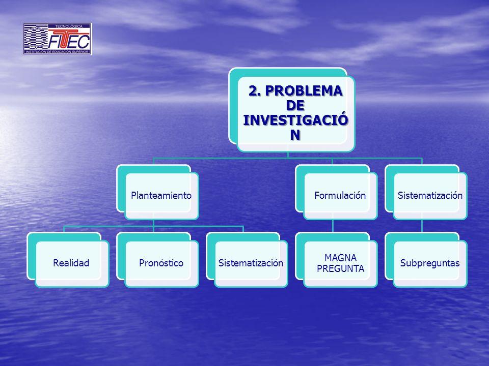 2. PROBLEMA DE INVESTIGACIÓ N PlanteamientoRealidadPronósticoSistematizaciónFormulación MAGNA PREGUNTA SistematizaciónSubpreguntas