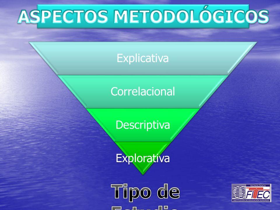 Explicativa Correlacional Descriptiva Explorativa