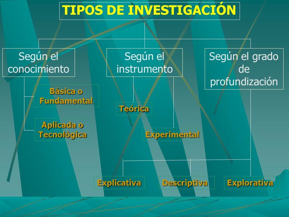 TIPOS DE INVESTIGACIÓN Según el conocimiento Según el instrumento Según el grado de profundización Básica o Básica o Fundamental Aplicada o Tecnológic