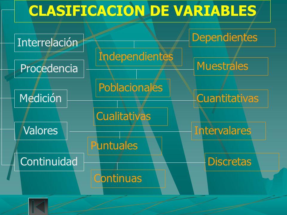 CLASIFICACION DE VARIABLES Interrelación Procedencia Medición Valores Continuidad Independientes Dependientes Poblacionales Muestrales Cualitativas Cu