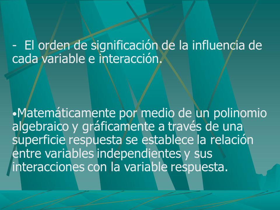 - El orden de significación de la influencia de cada variable e interacción. Matemáticamente por medio de un polinomio algebraico y gráficamente a tra