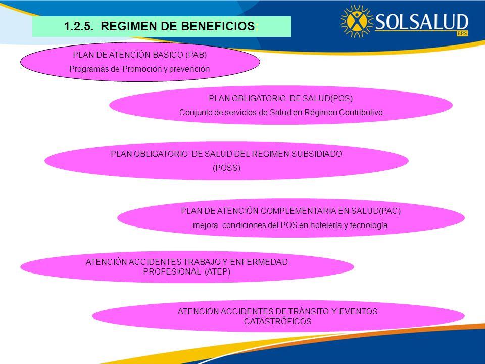 1.2.5. REGIMEN DE BENEFICIOS: PLAN DE ATENCIÓN BASICO (PAB) Programas de Promoción y prevención PLAN OBLIGATORIO DE SALUD(POS) Conjunto de servicios d