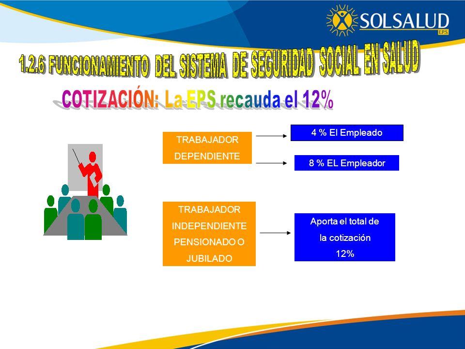 TRABAJADOR DEPENDIENTE 4 % El Empleado 8 % EL Empleador TRABAJADOR INDEPENDIENTE PENSIONADO O JUBILADO Aporta el total de la cotización 12%