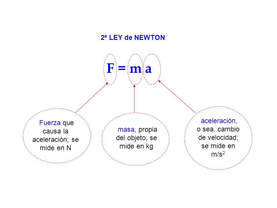 F = m a 2ª LEY de NEWTON Fuerza que causa la aceleración; se mide en N aceleración, o sea, cambio de velocidad; se mide en m/s 2 masa, propia del obje