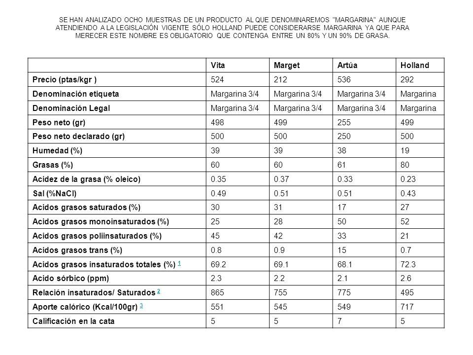 TABLA COMPARATIVA VitaMargetArtúaHolland Precio (ptas/kgr )524212536292 Denominación etiquetaMargarina 3/4 Margarina Denominación LegalMargarina 3/4 Margarina Peso neto (gr)498499255499 Peso neto declarado (gr)500 250500 Humedad (%)39 3819 Grasas (%)60 6180 Acidez de la grasa (% oleico)0.350.370.330.23 Sal (%NaCl)0.490.51 0.43 Acidos grasos saturados (%)30311727 Acidos grasos monoinsaturados (%)25285052 Acidos grasos poliinsaturados (%)45423321 Acidos grasos trans (%)0.80.9150.7 Acidos grasos insaturados totales (%) 1 1 69.269.168.172.3 Acido sórbico (ppm)2.32.22.12.6 Relación insaturados/ Saturados 2 2 865755775495 Aporte calórico (Kcal/100gr) 3 3 551545549717 Calificación en la cata5575 SE HAN ANALIZADO OCHO MUESTRAS DE UN PRODUCTO AL QUE DENOMINAREMOS MARGARINA AUNQUE ATENDIENDO A LA LEGISLACIÓN VIGENTE SÓLO HOLLAND PUEDE CONSIDERARSE MARGARINA YA QUE PARA MERECER ESTE NOMBRE ES OBLIGATORIO QUE CONTENGA ENTRE UN 80% Y UN 90% DE GRASA.