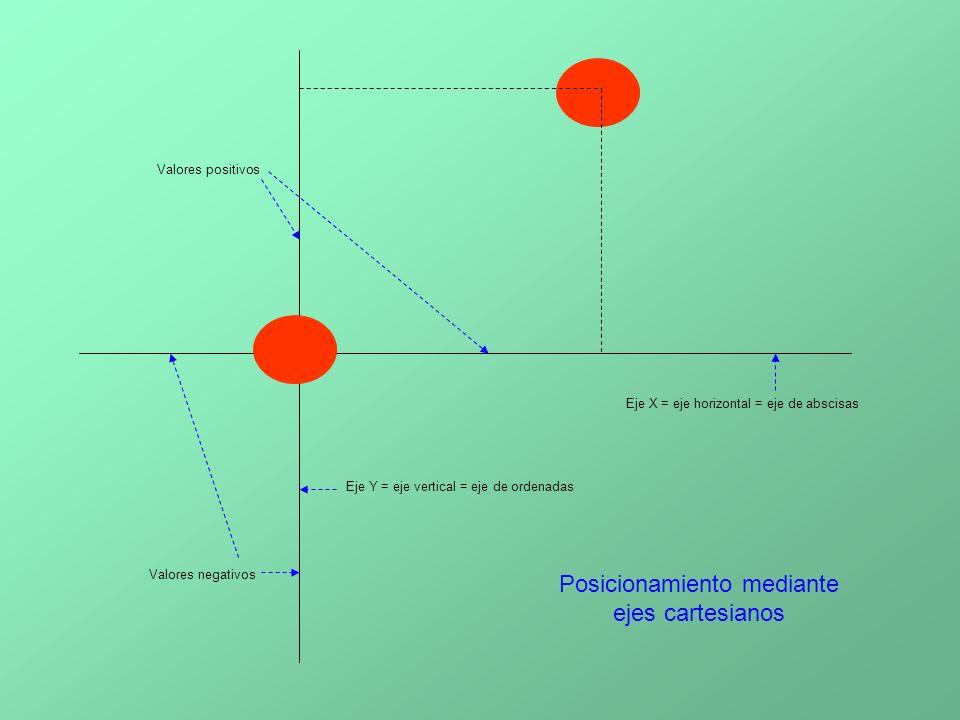Posicionamiento mediante ejes cartesianos Eje X = eje horizontal = eje de abscisas Eje Y = eje vertical = eje de ordenadas Valores positivos Valores negativos