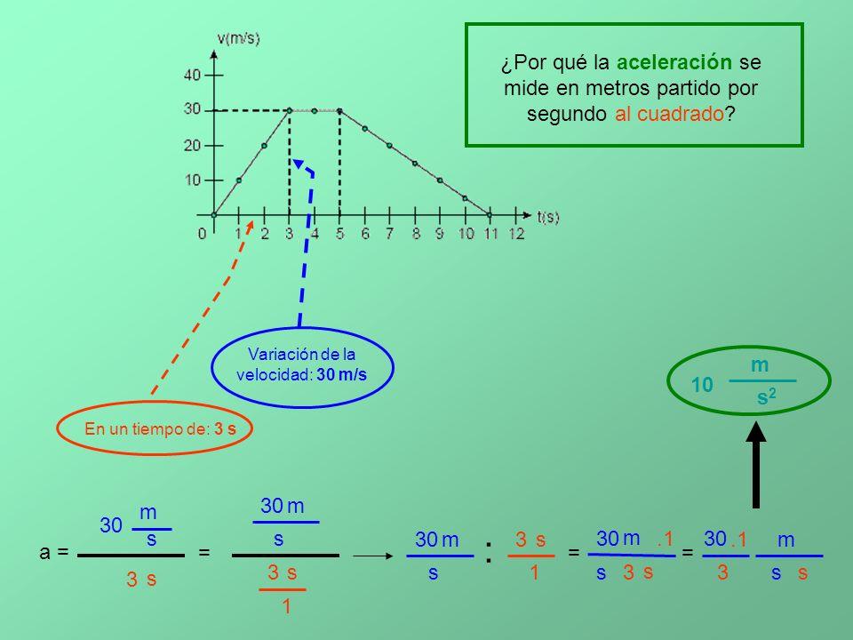 Variación de la velocidad: 30 m/s En un tiempo de: 3 s 10 m s2s2 ¿Por qué la aceleración se mide en metros partido por segundo al cuadrado.