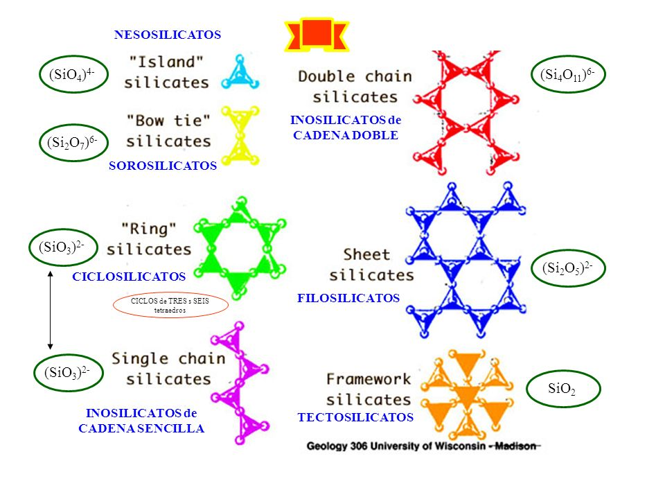 http://nature.berkeley.edu/classes/eps2//wisc/jpeg/l4s23.jp eg (SiO 4 ) 4- (Si 2 O 7 ) 6- (SiO 3 ) 2- (Si 4 O 11 ) 6- (Si 2 O 5 ) 2- SiO 2 NESOSILICAT