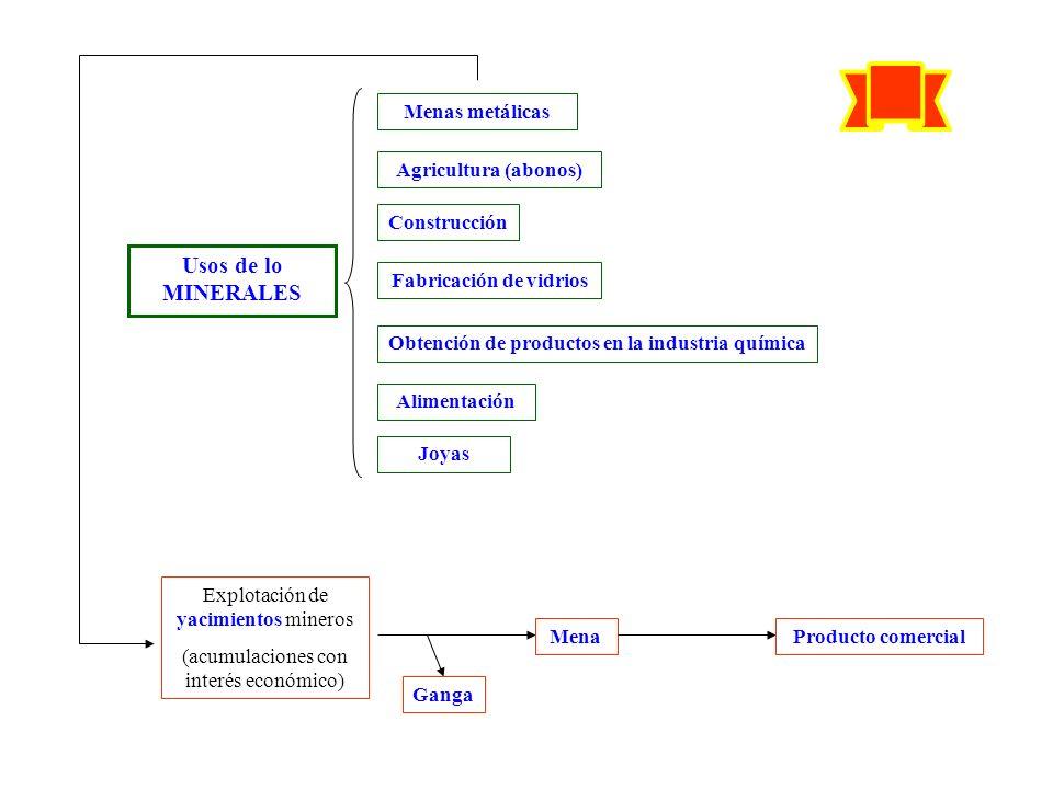 Usos de lo MINERALES Menas metálicas Agricultura (abonos) Construcción Fabricación de vidrios Obtención de productos en la industria química Alimentac