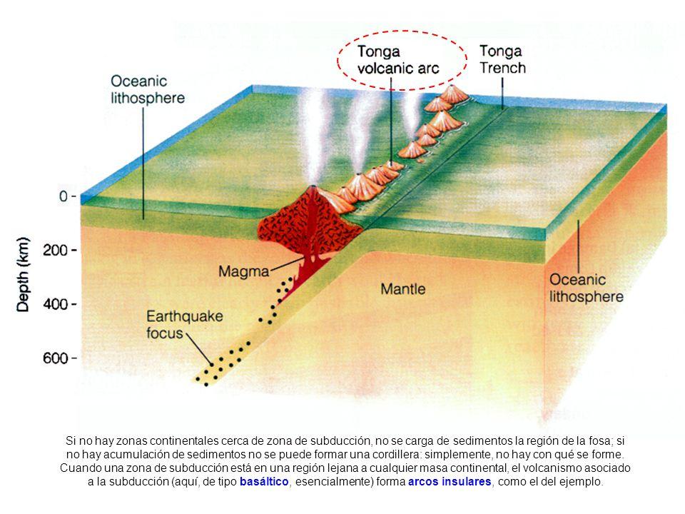 FASE I (COMPRESIVA) = FASE SINOROGÉNICA Enfrentamiento de las dos placas en el borde destructivo Empuje de hundimiento por la subducción de la litosfera oceánica FASE II (DISTENSIVA) = FASE POSTOROGÉNICA Enfrentamiento de las dos placas en el borde destructivo Empuje de hundimiento por la subducción de la litosfera oceánica El cese (o, al menos la disminución significativa) de los esfuerzos dominantes durante la fase compresiva dan al material la oportunidad de esponjarse y elevarse isostáticamente; ésta es la fase postorogénica, en la que las cordilleras, hasta ahora muy hundidas por debajo de su nivel isostático, ganan mucha altura; además, en cuanto emergen van siendo erosionadas, por lo que la descarga erosiva actúa de motor para la elevación isostática, que se prolongará a lo largo de todo el proceso de desgaste de la cordillera.