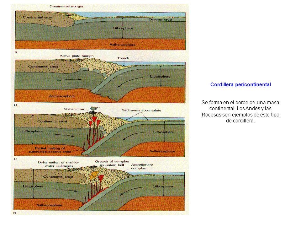 http://www.geology.ohio-state.edu/~vonfrese/gs100/lect21/index.html Cordillera intercontinental Se forma cuando dos masas continentales llegan a colisionar, formándose una cordillera en la zona de colisión.