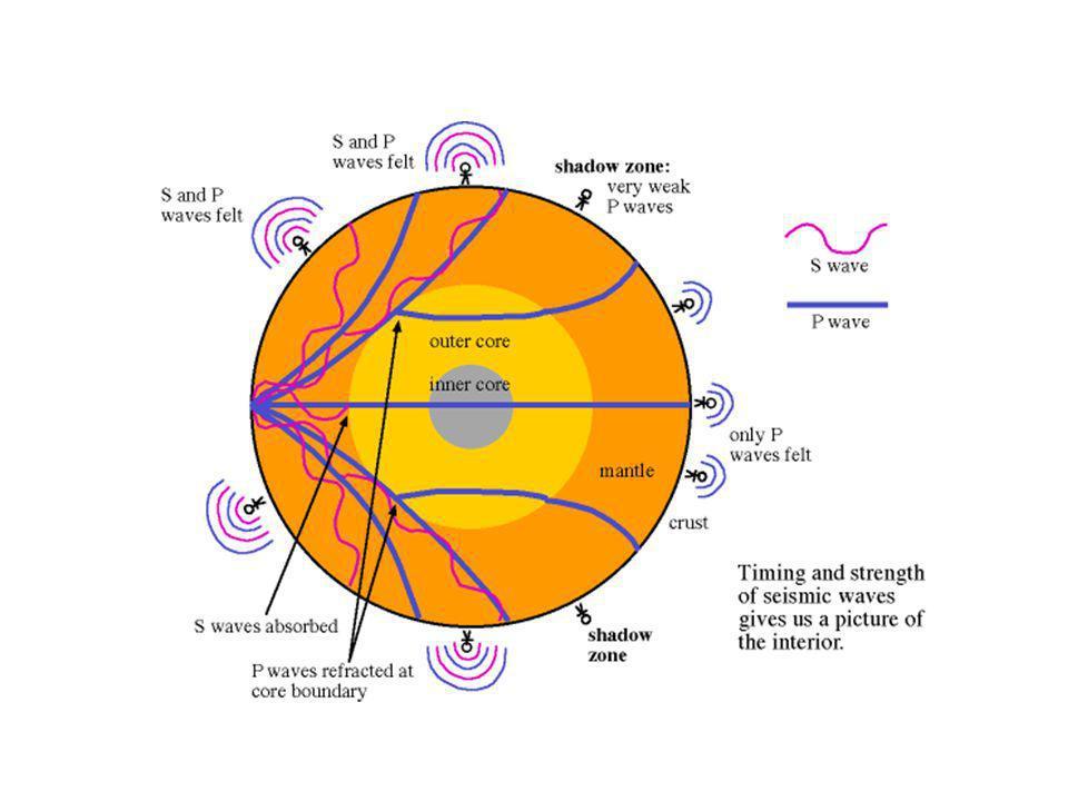 http://www.astronomynotes.com/solarsys/seismicb.gif