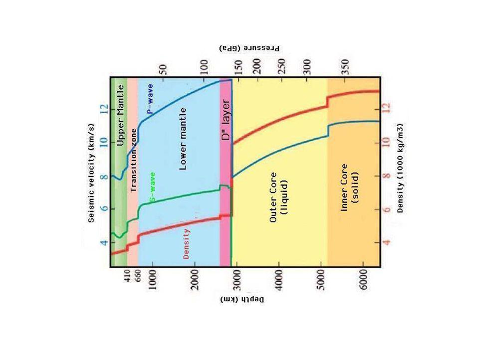 http://whatonearth.olehnielsen.dk/img/seismic_vel_earth.jpg